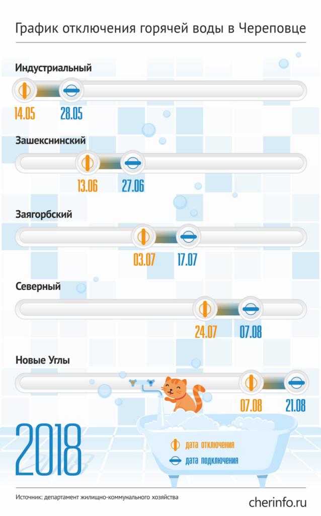 Инфографика отключения воды в Череповце 2018