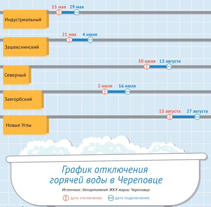 Схема отключений воды в Череповце 2019